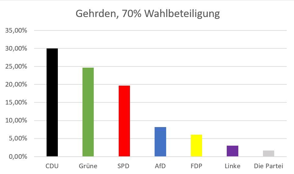 https://www.con-nect.de/fileadmin/Redaktion/WAHLEN/2019-05-26-europawahl/2019-europawahl-gehrden.jpg