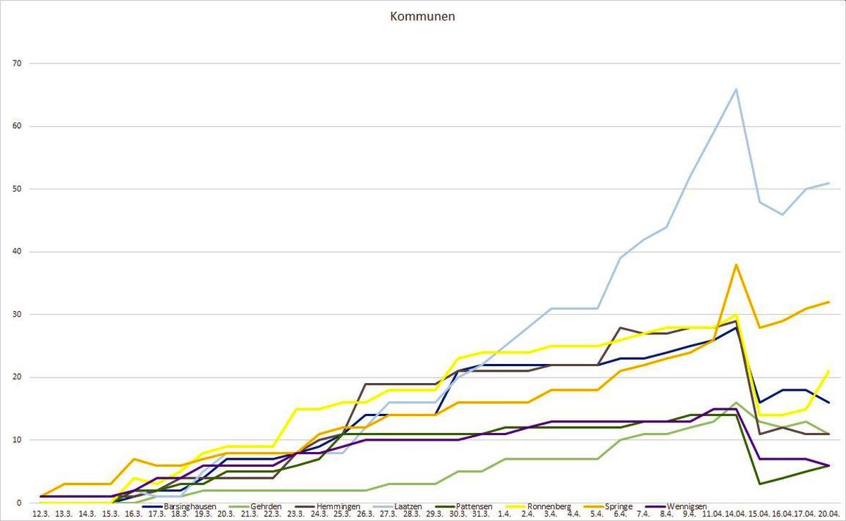 Corona österreich Zahlen Steigen